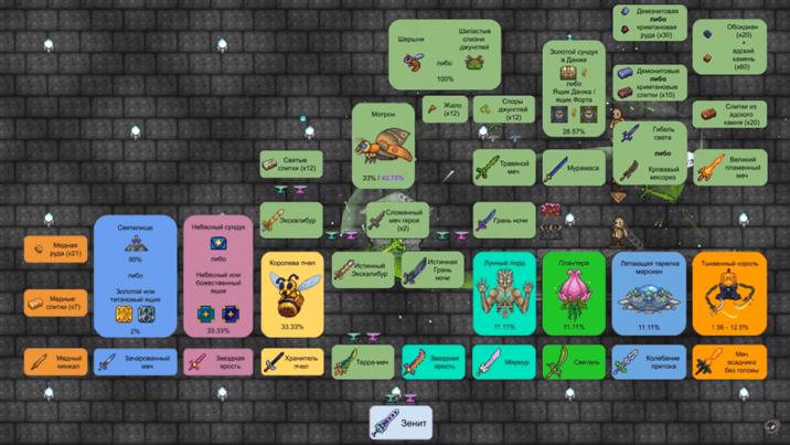 Схема крафта зенита